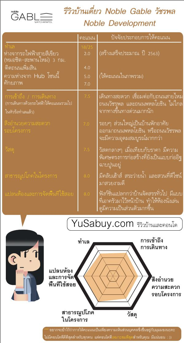 Summary_Noble-gable-วัชรพล_1