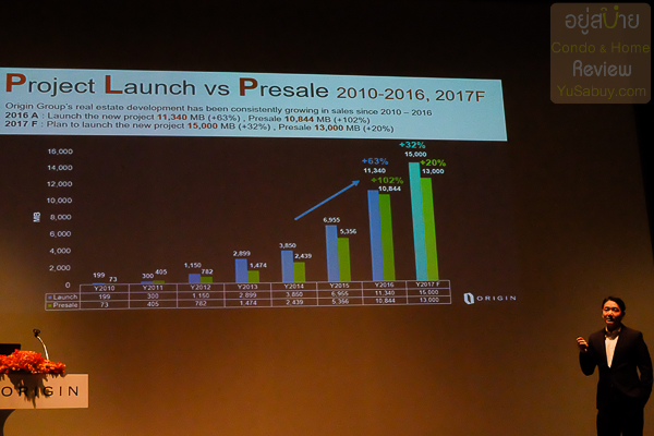 Origin Preject Launch Vs Presale 2010-2016