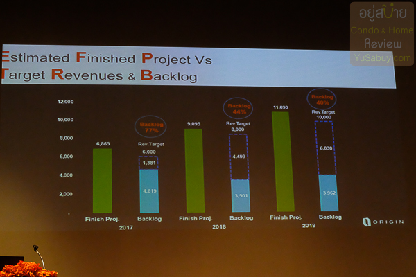 Estimated Finished Project VS Target Revenues & Backlog Origin