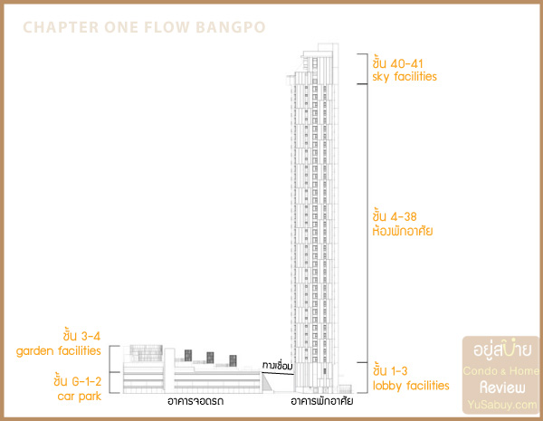 Chapter-One-Flow-บางโพ_Section
