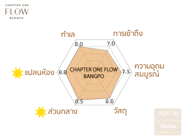 Chapter-One-Flow-Bangpo