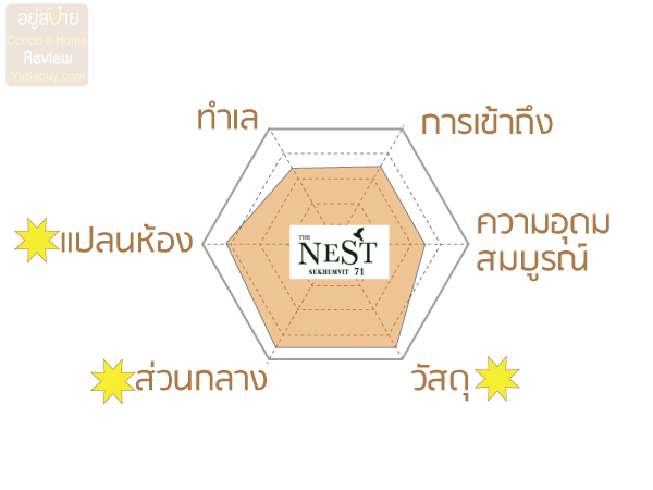 The Nest Sukhumvit 71 ดีไหม