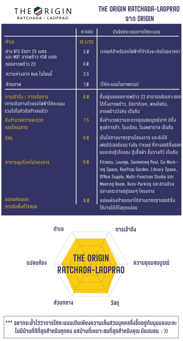 THE ORIGIN RATCHADA-LADPRAO