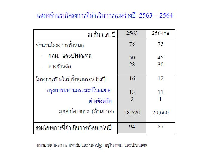 LAND & HOUSES ปี 63