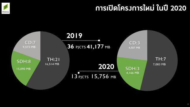 ผลประกอบการปี 2020 และแผนธุรกิจพฤกษาปี 2021